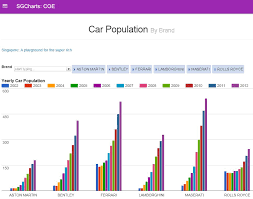 Motorcycle Coe Chart Coe Trends