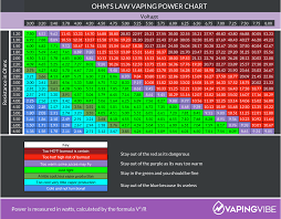 Ohm To Watt Chart How To Calculate Ohms Law For Safe Vaping Vaping Vibe