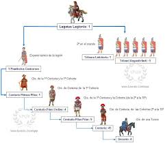 Legiones Romanas Rome History Ancient Rome Roman History