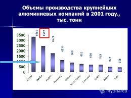 Презентация на тему Тема урока Редактор презентаций power point  Алюминиевая промышленность важная отрасль экономики России