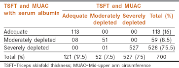Mid Upper Arm Circumference Chart Nutritional Status At Presentation Comparison Of Assessment