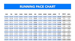 Marathon Pace Chart 5k Race Chart Www Bedowntowndaytona Com