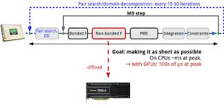 Gpu Acceleration Gromacs