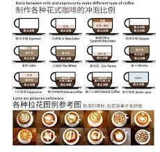 The coffee world is familiar with the use of milk in preparing coffee drinks. Household Espresso Maker 20 Bar Semi Auto Coffee Machine With Milk Foam Maker Latte Art