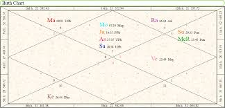 Marriage Life Prediction By Astrology Tarot School Of India