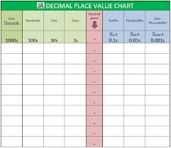 Place Value Chart 4th Grade Decimal Place Value Chart