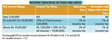 Income Tax Rate Chart For Ay 2019 20 Income Tax Slabs Here Are The Latest Income Tax Slabs And Rates