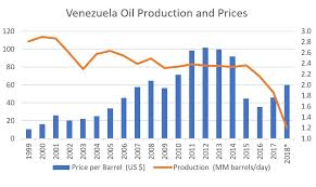 The Venezuelan Drama In 14 Charts Center For Strategic And