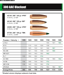 300 Blackout Twist Rate Chart 300 Aac Blackout Reloading And Ammo Information