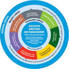 Un Organizational Chart Www Bedowntowndaytona Com