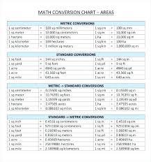 Chart Kilometers To Miles Printable Length Conversion Chart Mileage Conversion Chart