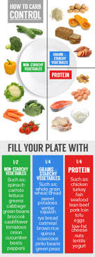 Meal Portion Chart Healthy Eating Charts Tumblr