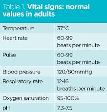 Normal Vital Signs In Adults Temperature Heart Rate Pulse