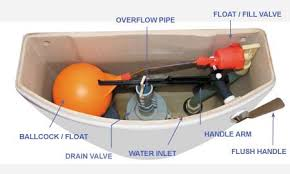 parts for toilet cisterns. know your toilet parts for cisterns