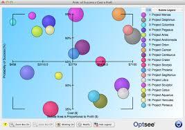 Bubble Chart Risk Management Optsee Bubble Charts Optsee