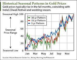 Gold Price Chart For Last 100 Years India This Looming Change In India Will Send Gold Prices Soaring