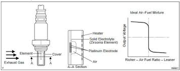 Toyota Corolla Repair Manual Circuit Description Oxygen