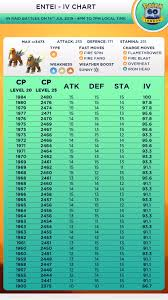 Perfect Iv Pokemon Go Chart Entei Iv Chart 90 Ivs Plus 10 10 10 Thesilphroad