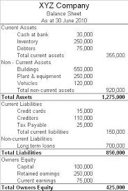balance sheet vs income statement conveying accounting information boundless accounting