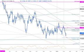 Euro Chart Today Eur Usd Price Outlook Euro Back Above 1 13 Bull Trap Or