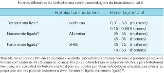 exame de hormonios