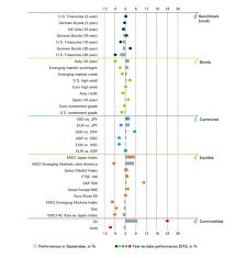 Traffic Light Mood Chart Investment Traffic Lights