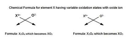 Variable Valency Chart An Element X Show Variable Valency Of 4 And 6 Write The