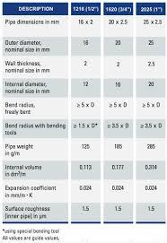 Natural Gas Piping Chart Sizing Gasflex