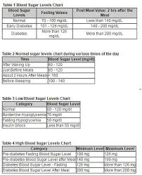Diabetes Table Chart 10 Normal Blood Sugar Levels Charts Free Printables