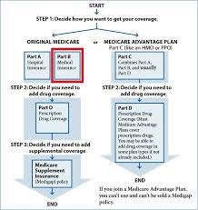 Medicare Part B Paramount Retirement Solutions