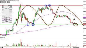 Terra Tech Stock Chart Terra Tech Corp Trtc Stock Chart Technical Analysis For 01 26 16