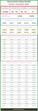 New* Thai Lottery Result Chart Today *LIVE* [December 2020] – New Lottery  Results