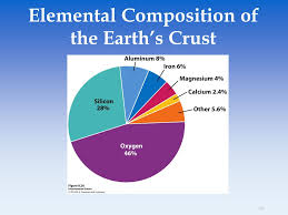 45 elemental position of the earth s crust