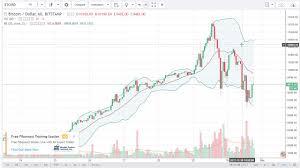 Bitcoin Btc Usd Technical Analysis December 01 2017 By Fxempire Com