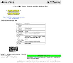 toyota lexus obd ii diagnostic interface connector pinout diagram Subaru OBD2 to OBD1 Wiring toyota lexus obd ii diagnostic interface connector diagram