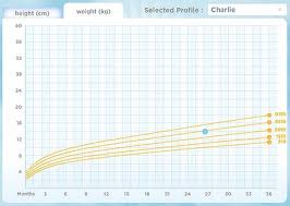 Kids Health How To Interpret Your Childs Growth Chart Any
