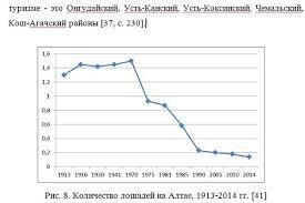Перспективы развития конного туризма на примере республики Алтай  Перспективы развития конного туризма на примере республики Алтай