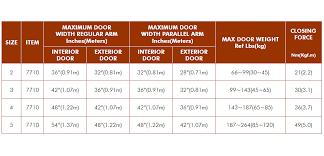 Power Adjustable Closer Series Lockwood Industries