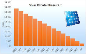 Stc Price Chart 2018 Solar Panel Rebate To Be Phased Out From 1st Of January 2017