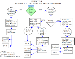 Learning Maps Diagrams And Flowcharts