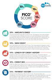 360 credit repair.  Credit No Automatic Alt Text Available On 360 Credit Repair I