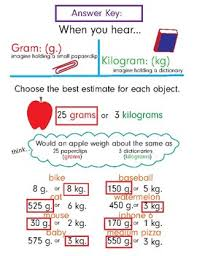 Kg Gram Chart Anchor Chart Gram And Kilogram