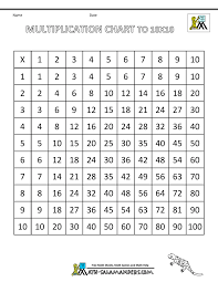 8 Multiplication Chart Multiplication Times Table Chart