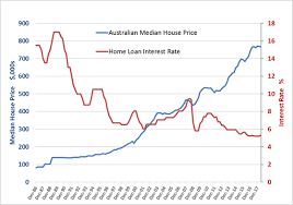 Au Price Chart Do Rising Interest Rates Cause Property Prices To Fall
