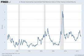 Corporate Bond Spreads Chart Economicgreenfield Long Term Credit Spread Chart August