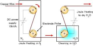 effect of dielectric in a plasma annealing system at atmospheric traditional mechanism of annealing and cleaning process