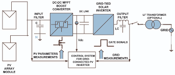 electrical 1 generalized block diagram of grid connected pv system
