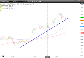 Boeing Stock Chart Yahoo Trade Of The Day Boeing Co Stock Is Set To A Lower Altitude