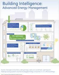 building intelligence advanced energy management