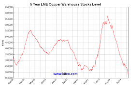 Lme Copper Stocks Chart Lme Correlation Economics Backup